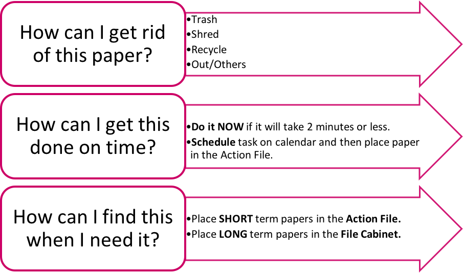 Use my 3 HOW Questions when processing your paper so you know exactly what to do with each piece of paper.